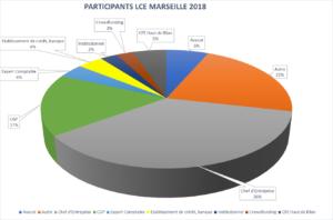 Participants LCE Marseille 2018